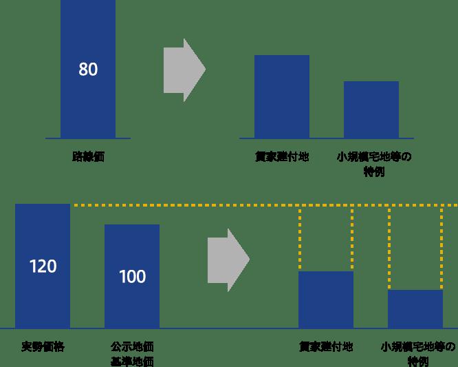 不動産評価の落とし穴